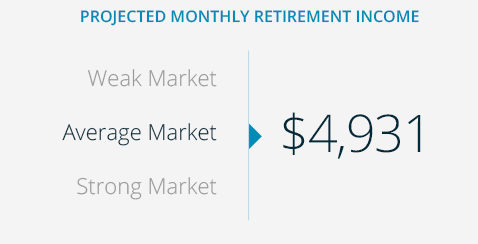 GuidedChoice: Projected Monthly Retirement Income Infographic
