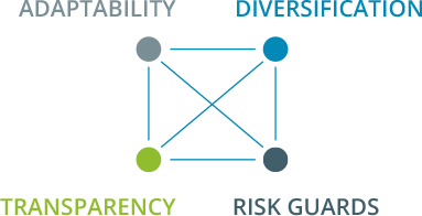 Adaptability, Diversification, Transparency, Risk Gaurds