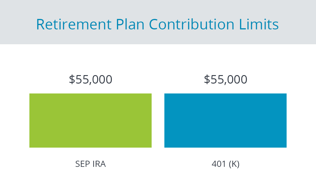 What Is A Sep Ira Sep Ira Contribution Limits Rules Guidedchoice