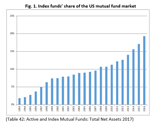 Index fund's share of the US mutual fund market